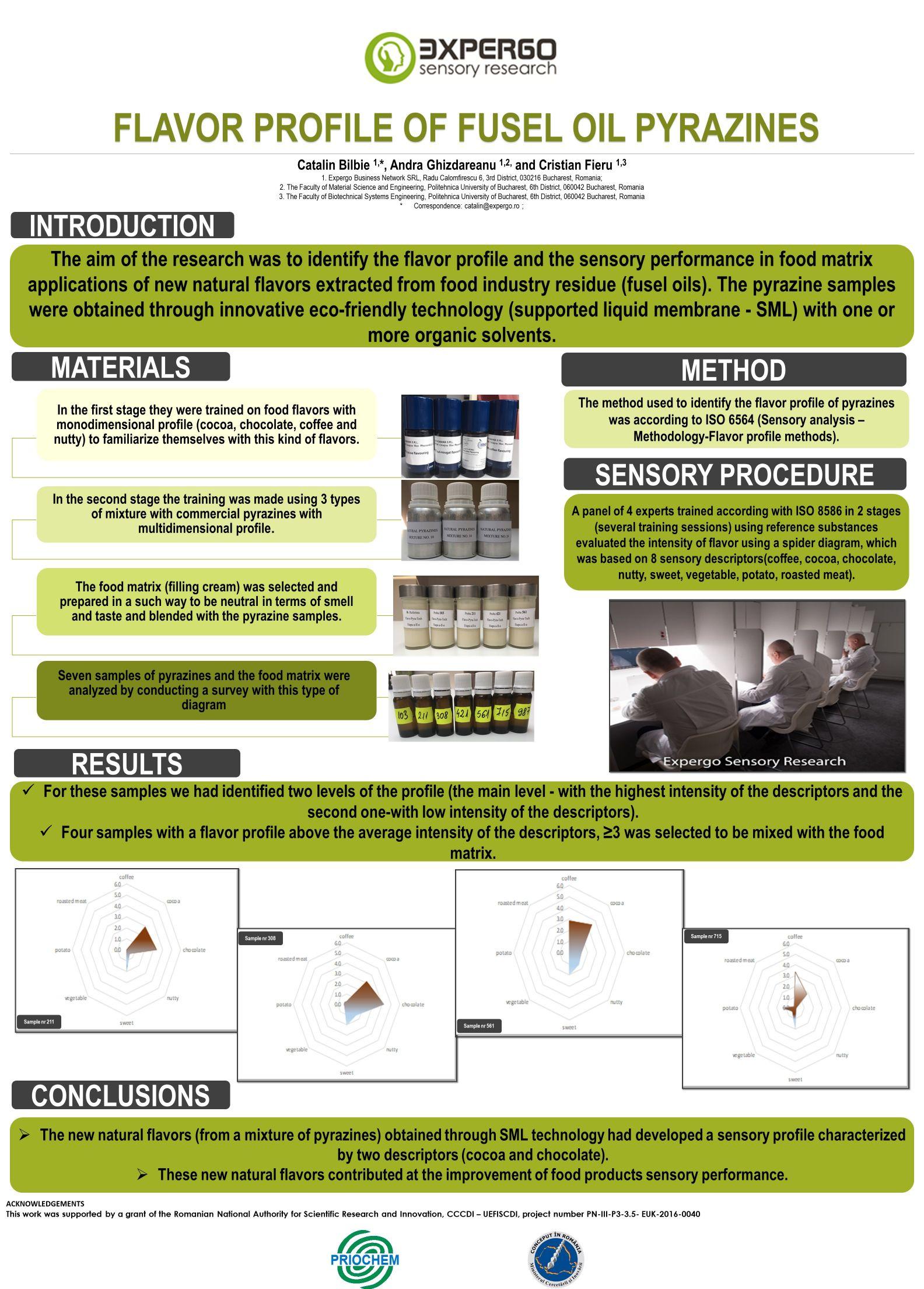 Profilul de aroma al pirazinelor obtinute din ulei de fuzel